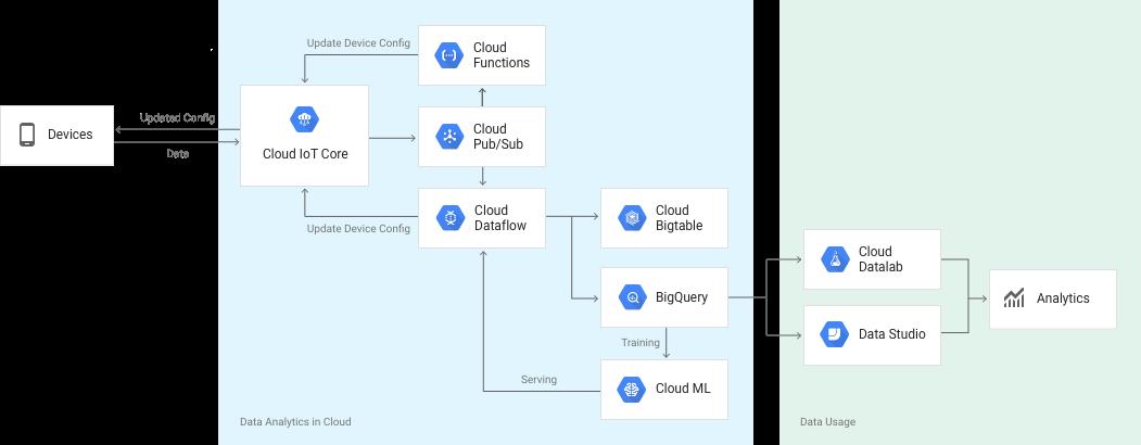 Google diagram software