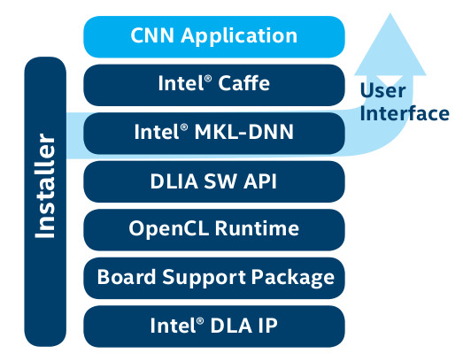 Intel DLIA is a PCIe Card Powered by Aria 10 FPGA for Deep