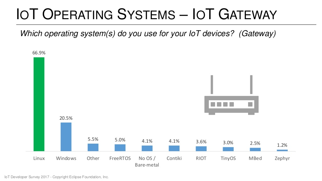 Top Programming Languages \u0026 Operating Systems for the Internet of Things