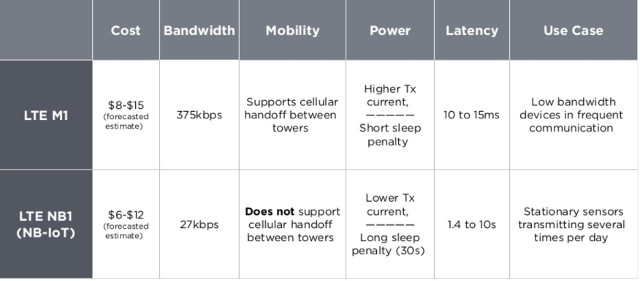 The Future of Cellular IoT Explained - LTE M1, LTE NB-IoT