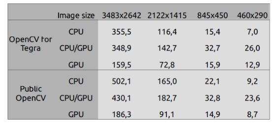 Opencv Gpu Git