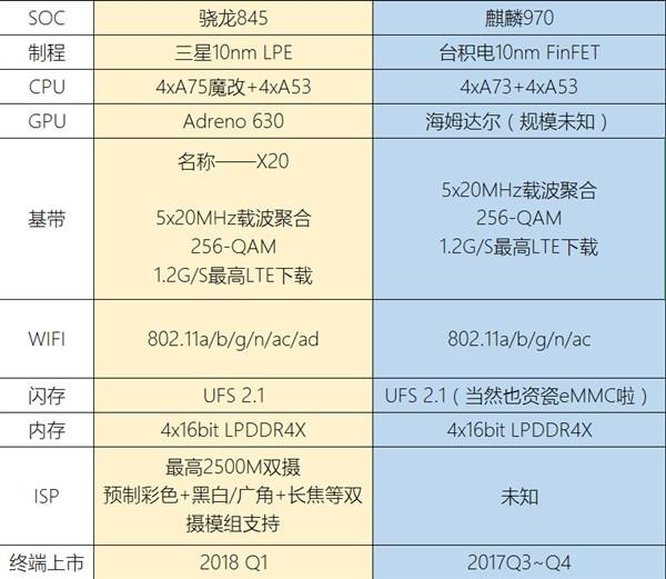 Qualcomm Snapdragon 845 Octa-core Processor To Feature ARM
