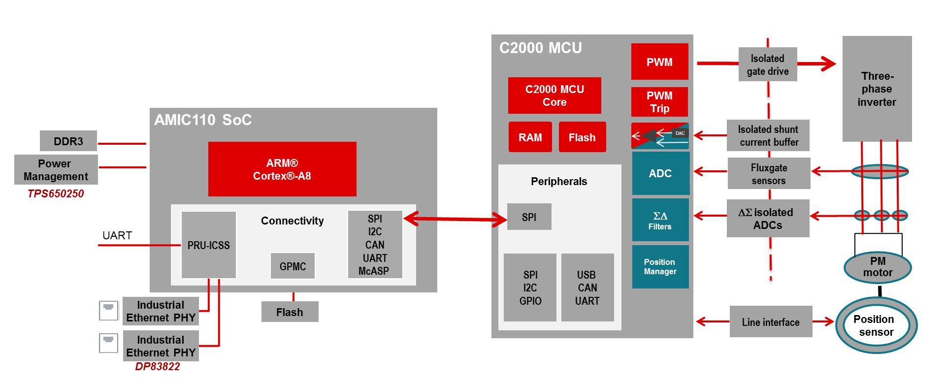 Texas Instruments Announces Amic110 Sitara Industrial