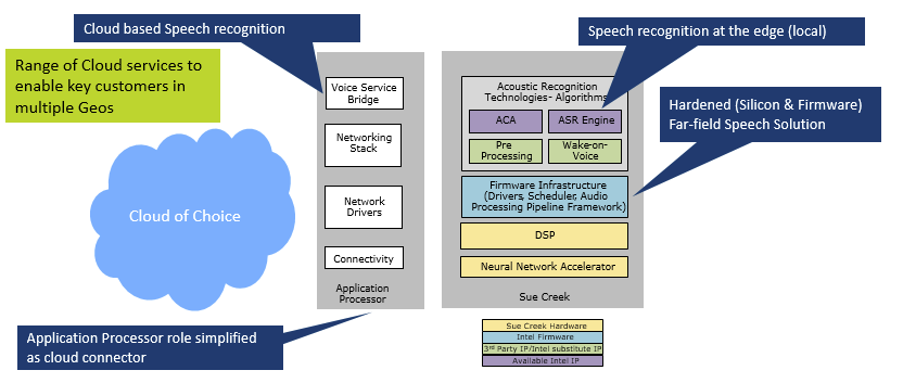 speech recognition technology system development and A leading provider of automatic speech recognition technology, speechmatics is enabling world-leading companies to power a speech register for our batch system.