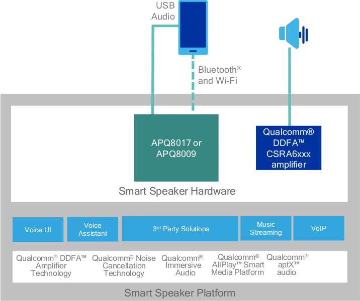 Qualcomm Announces Audio Platforms for Smart Speakers, Headphones ...