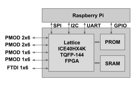 IceZero Lattice iCE40 FPGA Board is Designed for Raspberry