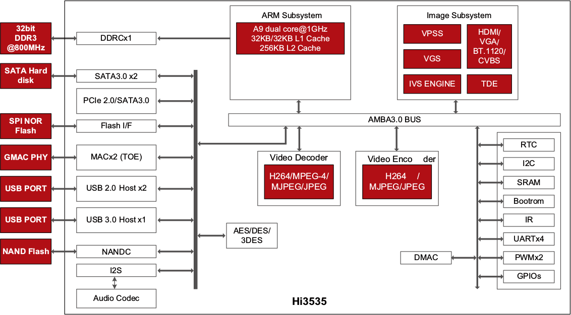 $45 Hisilicon Hi3535 Based Network Video Recorder Board Comes with