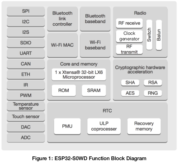 Single Core ESP32-S0WD WiSoC Datasheet and Price