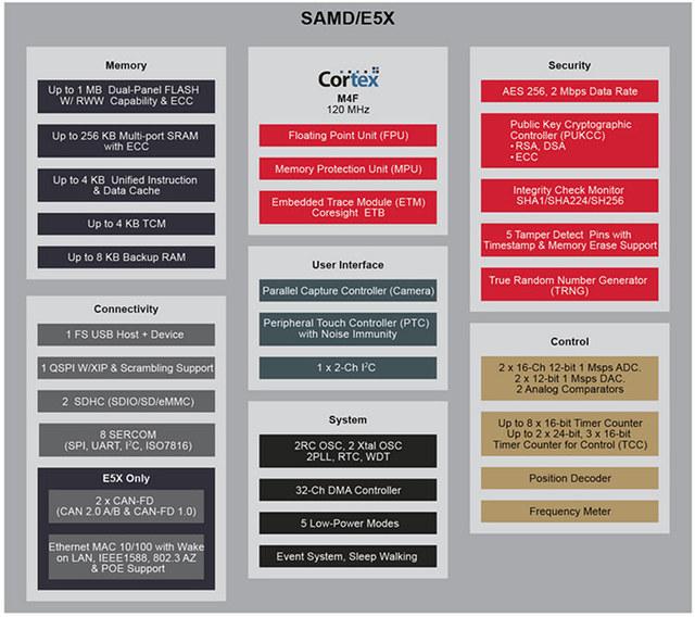 Microchip SAM D5x and SAM E5x ARM Cortex-M4 Micro-Controllers