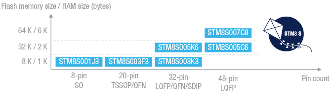 STMicro Introduces 20 Cents STM8S001J3 8-Bit MCU in 8-Pin