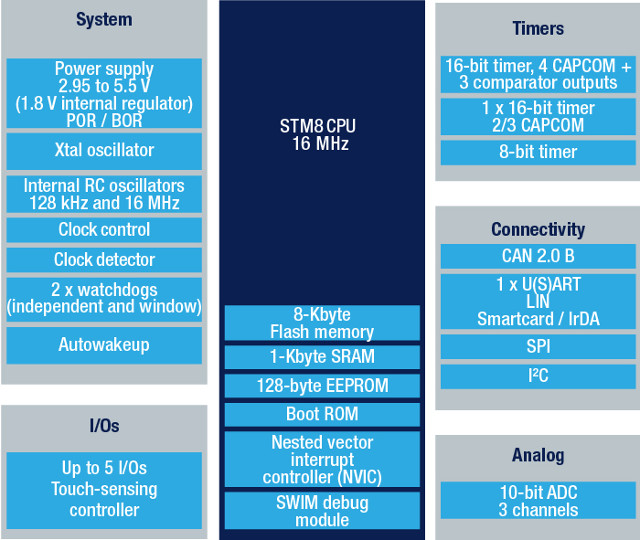 STMicro Introduces 20 Cents STM8S001J3 8-Bit MCU in 8-Pin Package