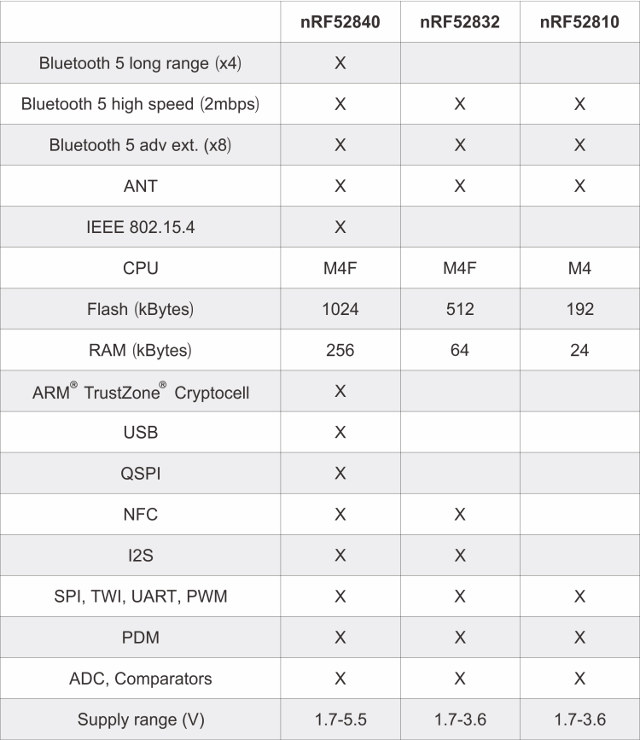 Nordic Semi nRF52840 vs nRF52832 vs nRF52810 Comparison for