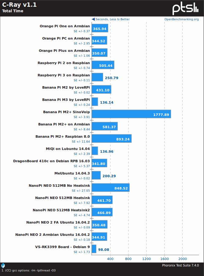 gadgets-world » Mecool VS-RK3399 Board Linux Benchmarks