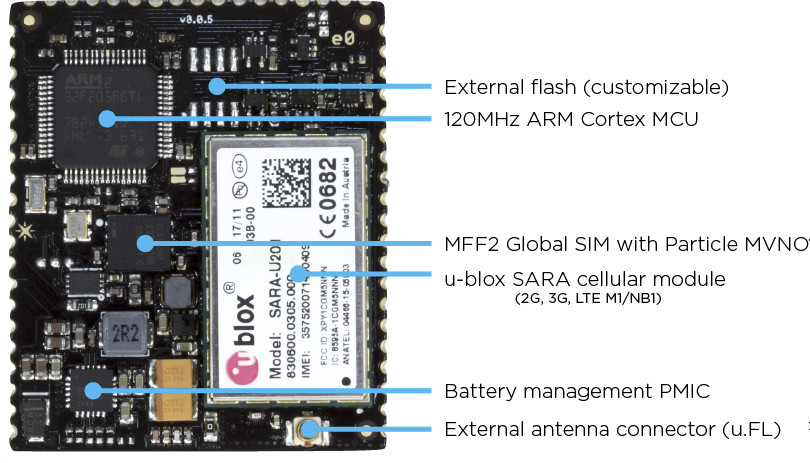Particle E Series is a Family of 2G, 3G, 4G LTE Cellular IoT Modules