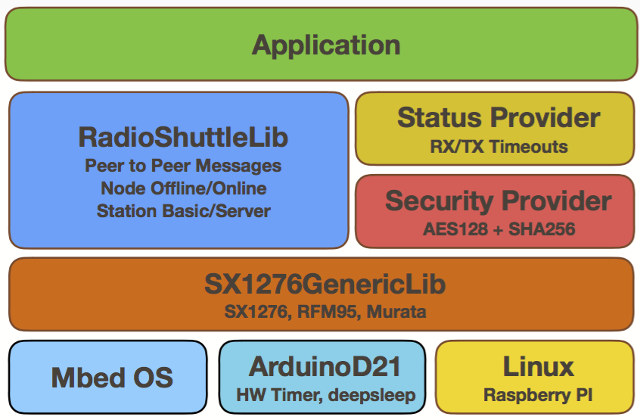 RadioShuttle Network Protocol is an Efficient, Fast & Secure