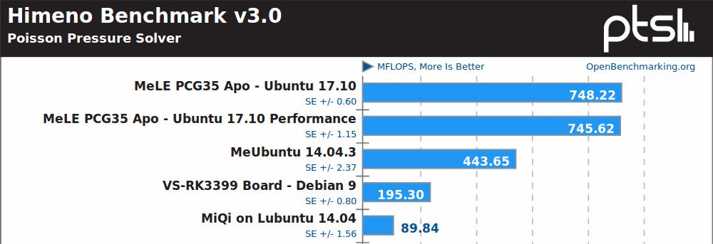 Linux Benchmarks - Intel J3455 Apollo Lake vs Z3735F Bay Trail vs