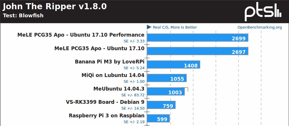 Linux Benchmarks - Intel J3455 Apollo Lake vs Z3735F Bay