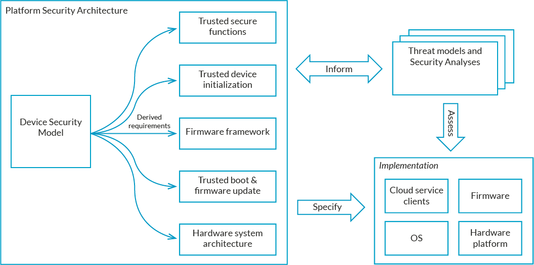 PSA Components U2013 Click To Enlarge