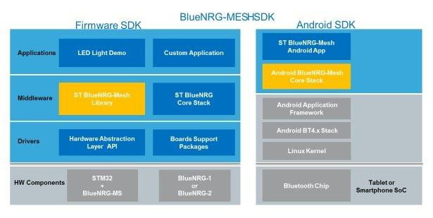 STMicro BlueNRG-MESH SDK for Bluetooth Mesh to Include Code for