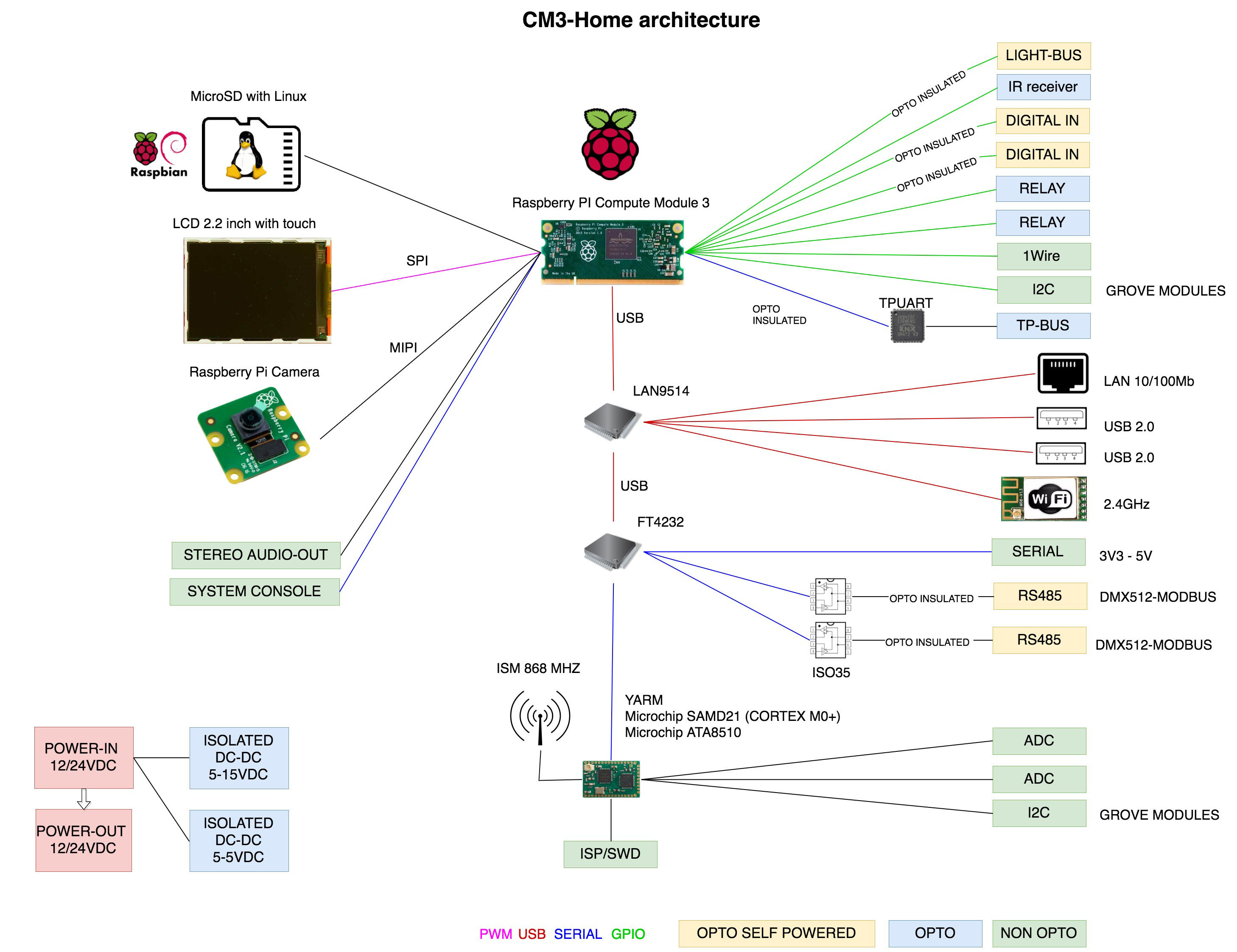 Acme cm3 home is a raspberry pi 3 compatible board designed for home cm3 home full edition block diagram click to enlarge ccuart Images