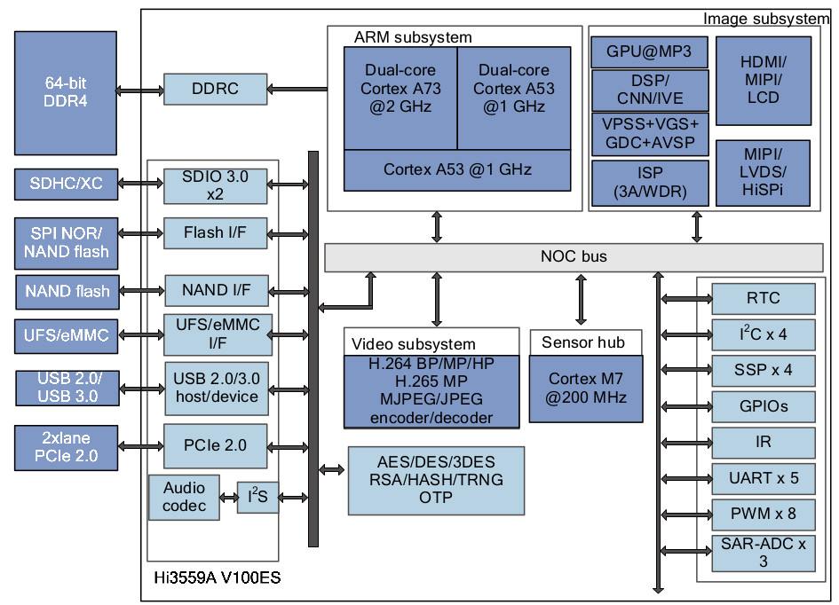 Hisilicon Hi3559A V100ES is an 8K Camera SoC with a Neural Network