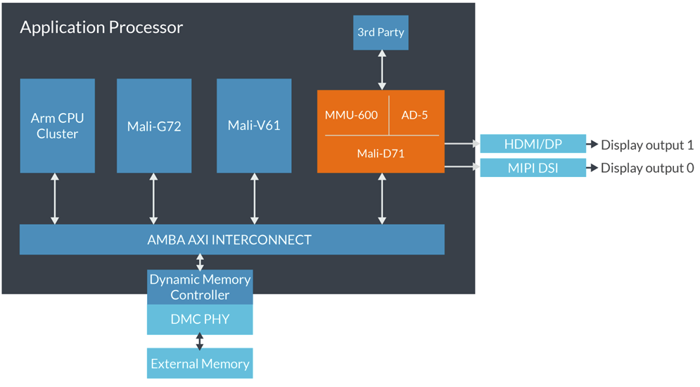 Arm Announces Mali-D71 for 4K/120 Hz Displays, Assertive