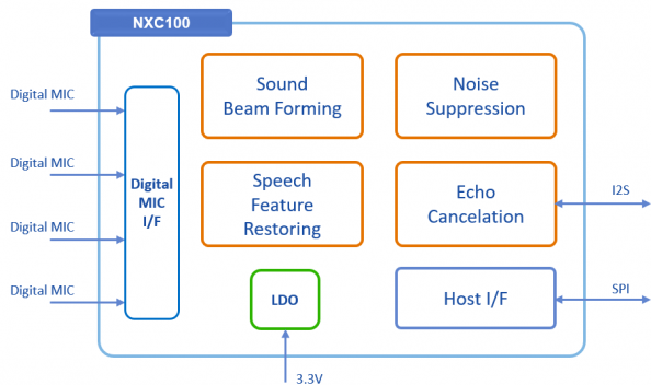 Nexell NXC100 Voice Recognition Chip, NXP4330Q Processor, and ALTO