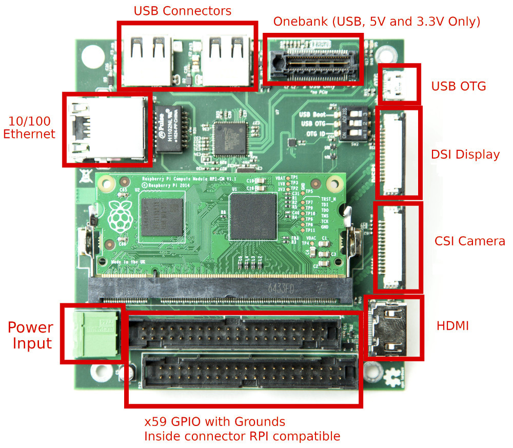 Pi/104 Carrier Board for Raspberry Pi Compute Modules