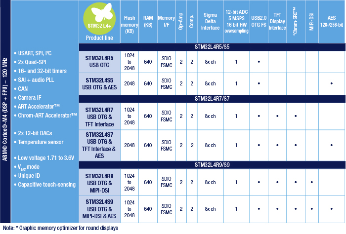 STMicro Introduces Ultra-efficient STM32L4+ Series MCUs with