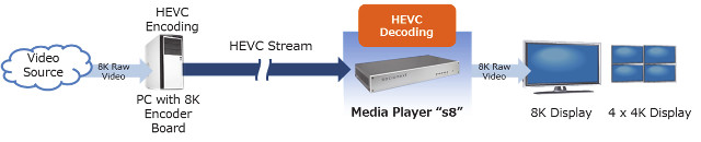 Socionext S8 Media Player Supports 8K HEVC Videos, 22 2 Channels Audio