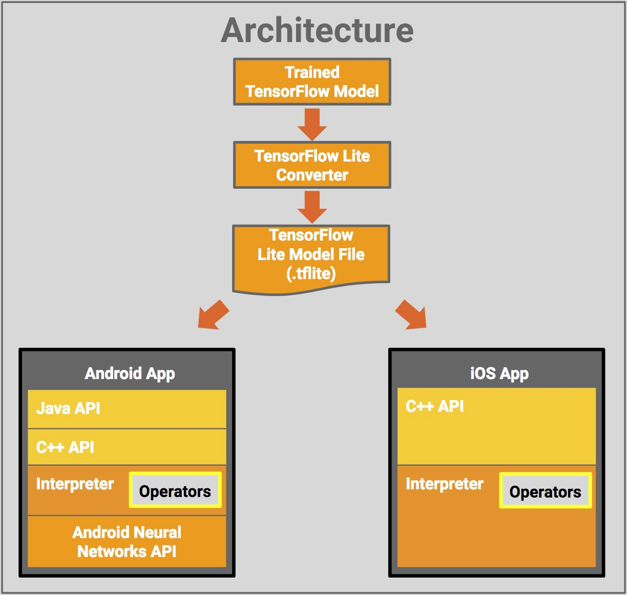 Google Releases Tensorflow Lite Developer Preview for Android & iOS