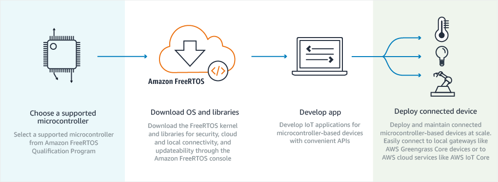 Amazon FreeRTOS Released for NXP, Texas Instruments, STMicro, and