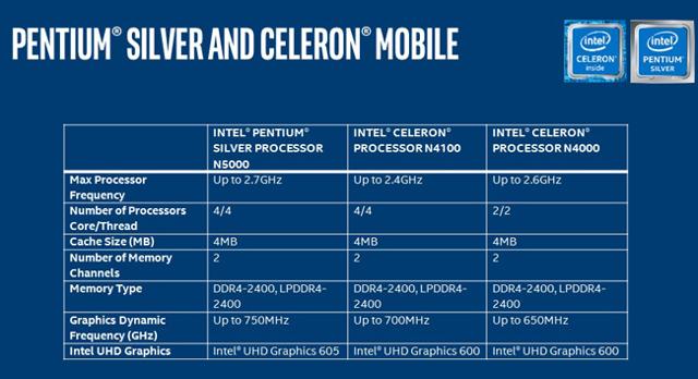 Six Intel Gemini Lake Processors Launched Pentium Silver N5000 J5005 And Celeron N4100 N4000 J4105 J4005