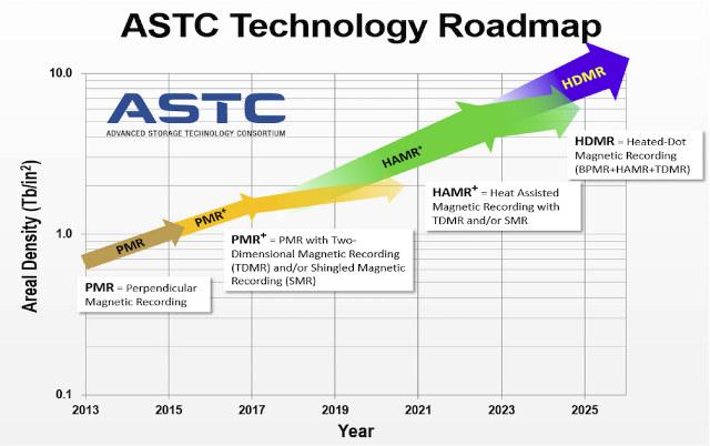 HDD Technology Roadmap HAMR, HDMR