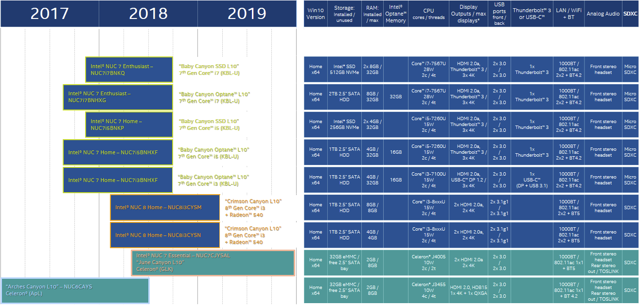 Intel NUC Roadmap 2018 - 2019 - Gemini Lake, Coffee Lake