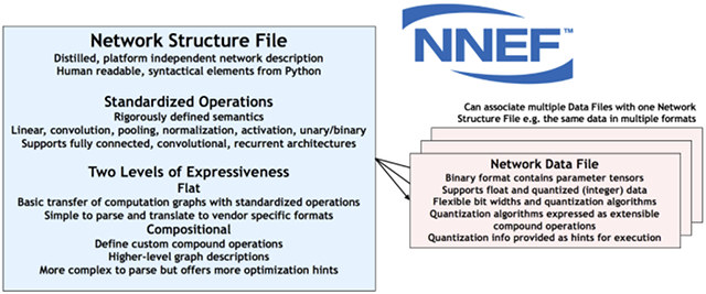 Khronos Group Releases Neural Network Exchange Format (NNEF