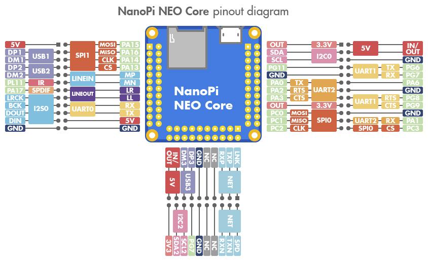 Nanopi Neo Core And Neo Core2 Allwinner H3  H5 Systems