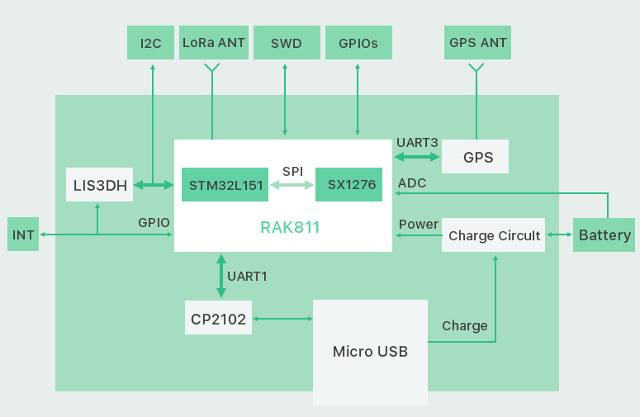 RAK Wireless Introduces LoRa + BLE Module, LoRa GPS Tracker, and NB on