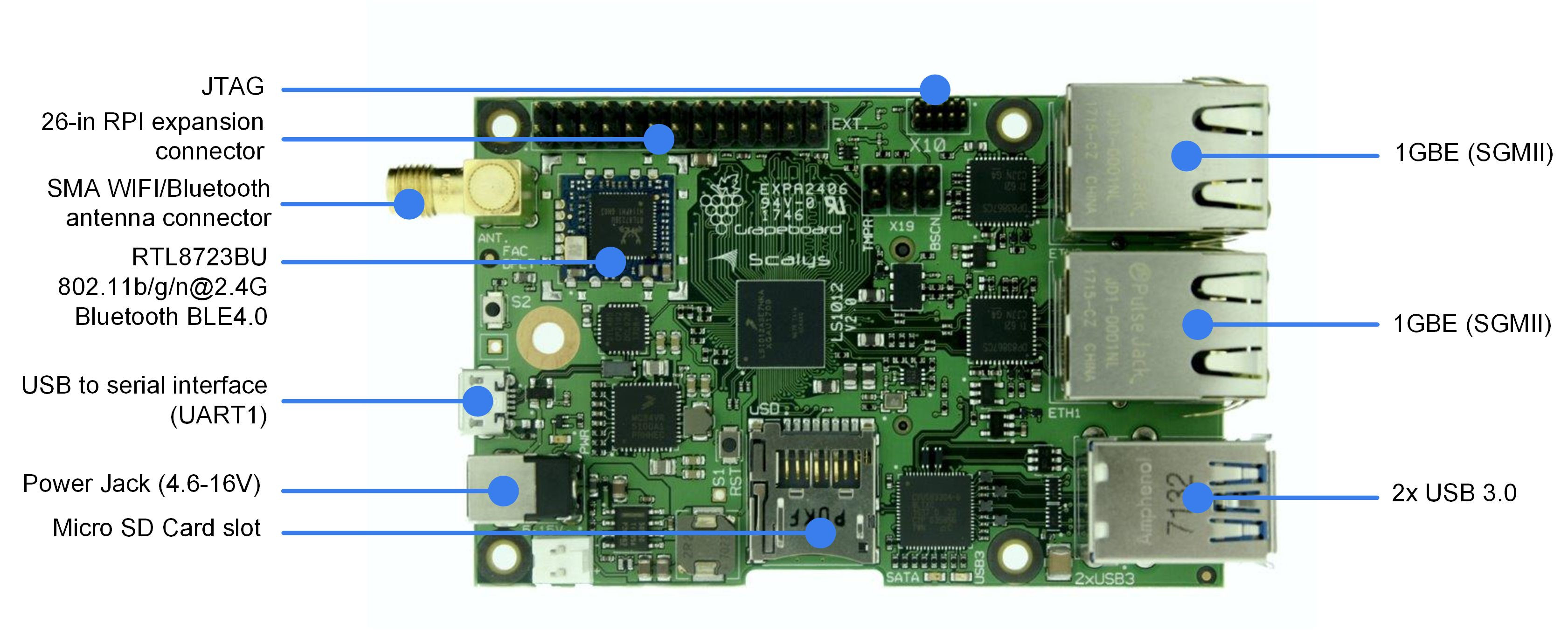Grapeboard Raspberry Pi Lookalike Comes with Dual Gigabit Ethernet