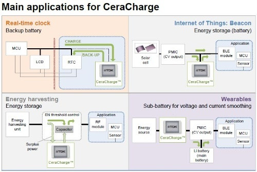 TDK CeraCharge Solid State Battery-in-a-Chip is Designed for