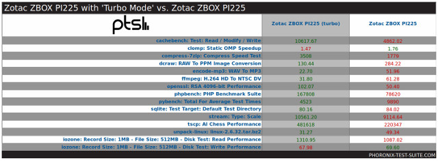 Zotac ZBOX PI225 Review - SSD-Like Mini PC Tested with Windows 10