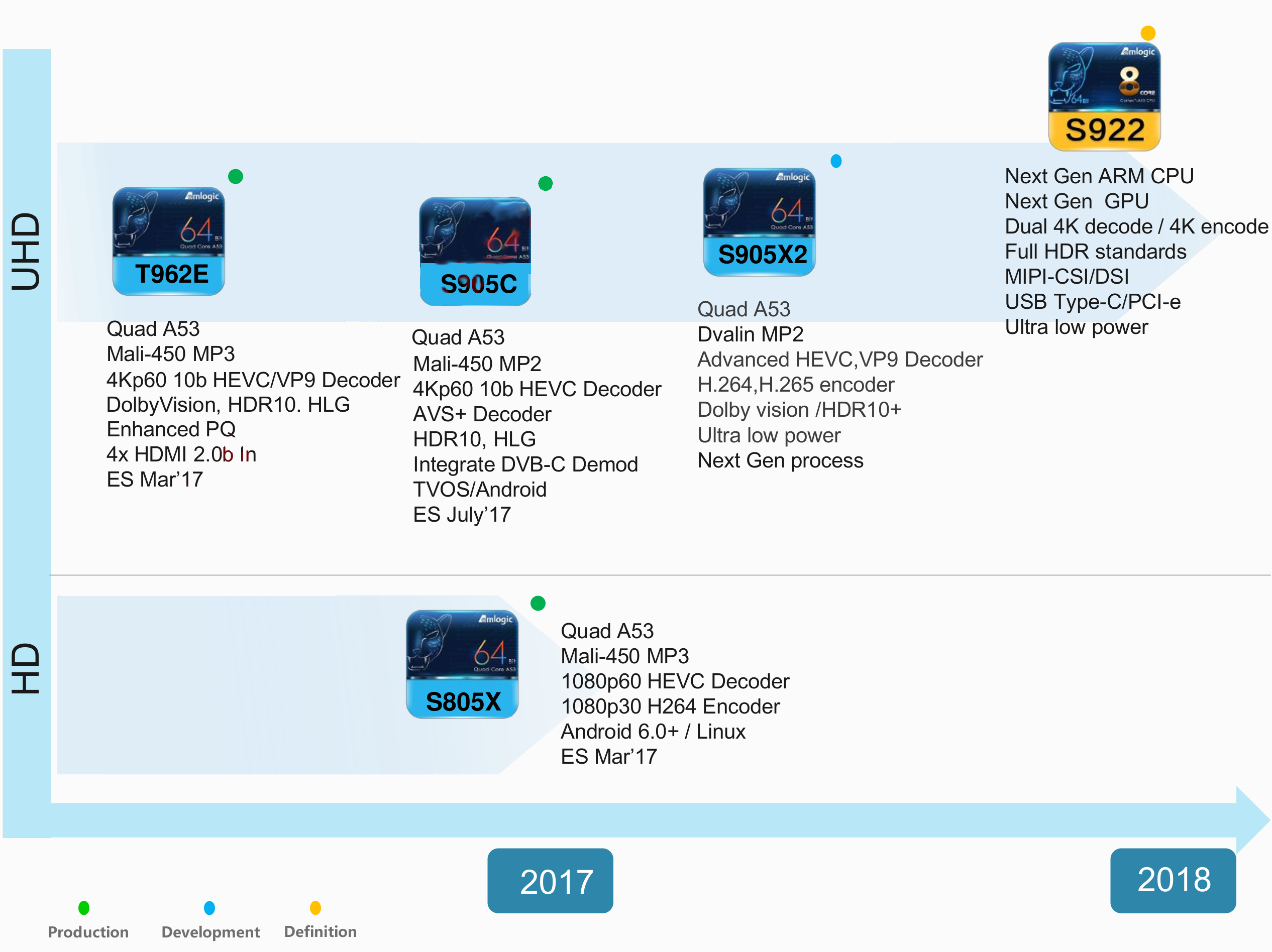 Amlogic 2018 Roadmap Reveals S905X2, S905C, and S922 Processors