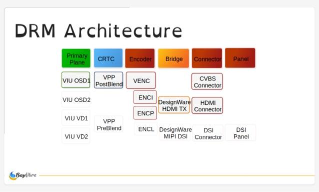 Mainline Linux on Amlogic S905/S905X/S912 SoCs - 2018 Status