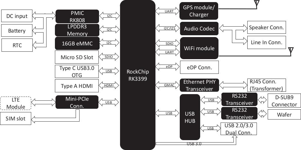 AAEON RICO-3399 Pico-ITX Board is Powered by Rockchip RK3399