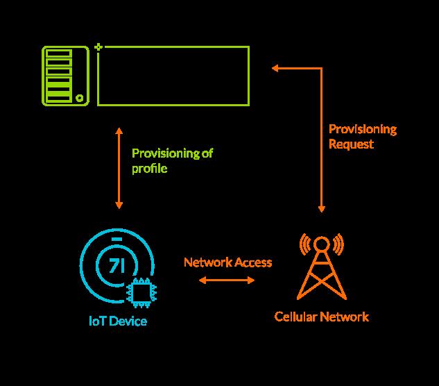 Arm Kigen Puts SIM Card Functionality Right into IoT SoCs