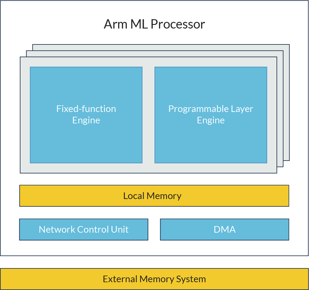Arm's Project Trillium Combines Machine Learning and Object