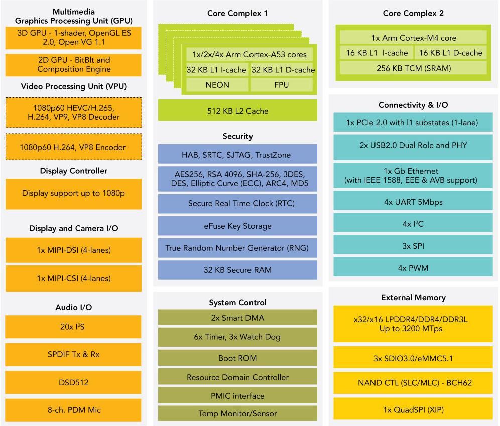 NXP i MX 8M Mini Low Power Cortex A53/Cortex M4 Processor to be