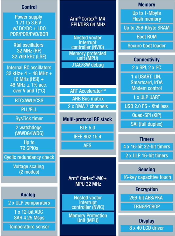 STMicro STM32WB Dual Core Cortex M4/M0+ MCU Comes with