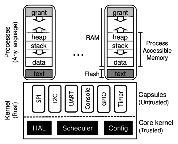 Tock Open Source OS for Secure IoT Systems Runs on Arm Cortex-M