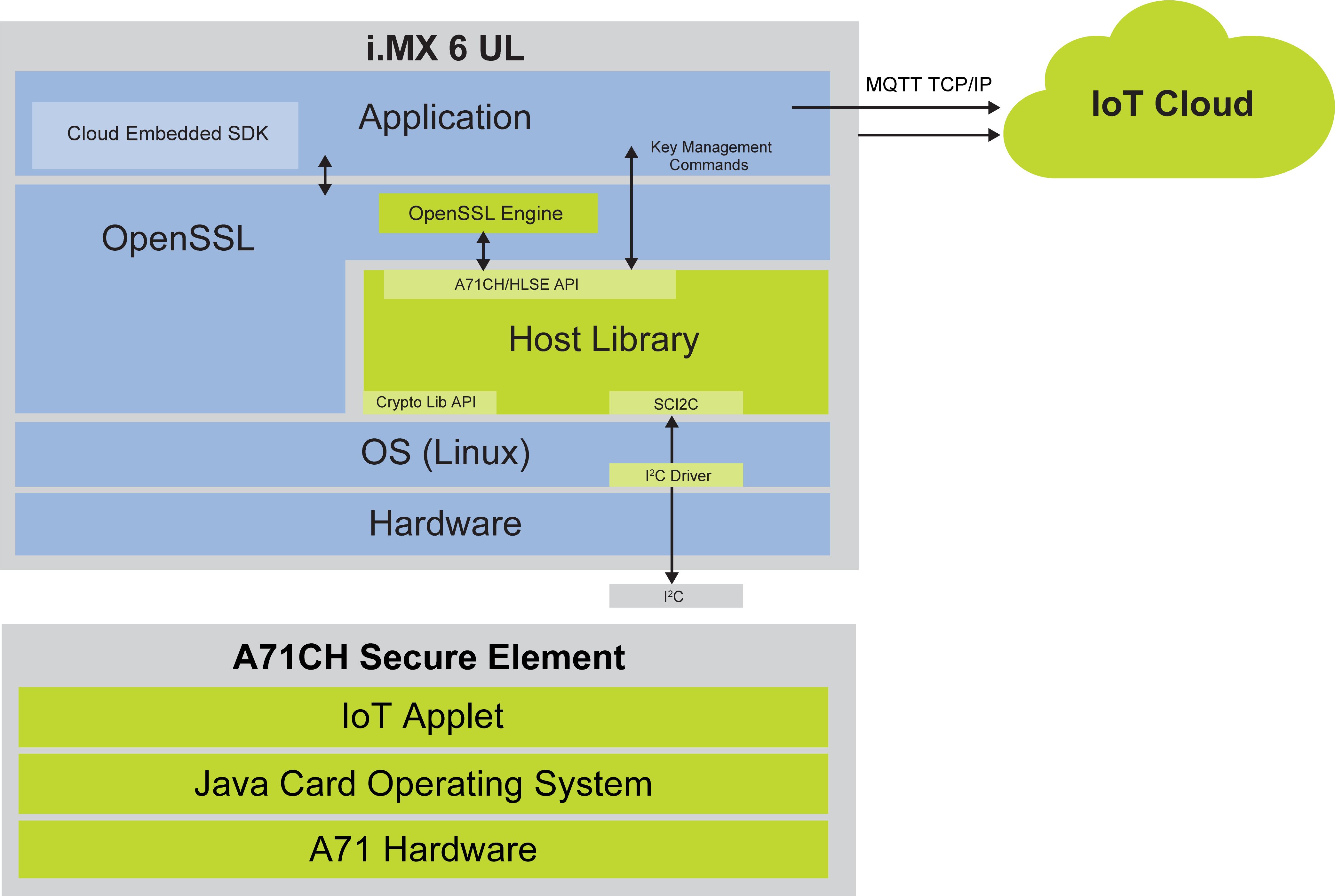 NXP Unveils A71CH Secure Element Chip for Secure Peer-to